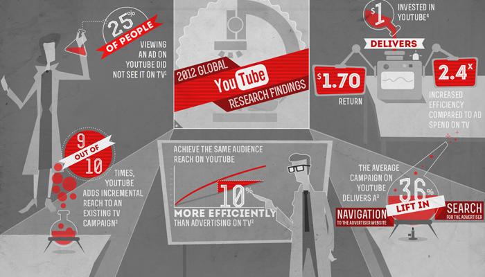 youtube-crescita-pubblicità